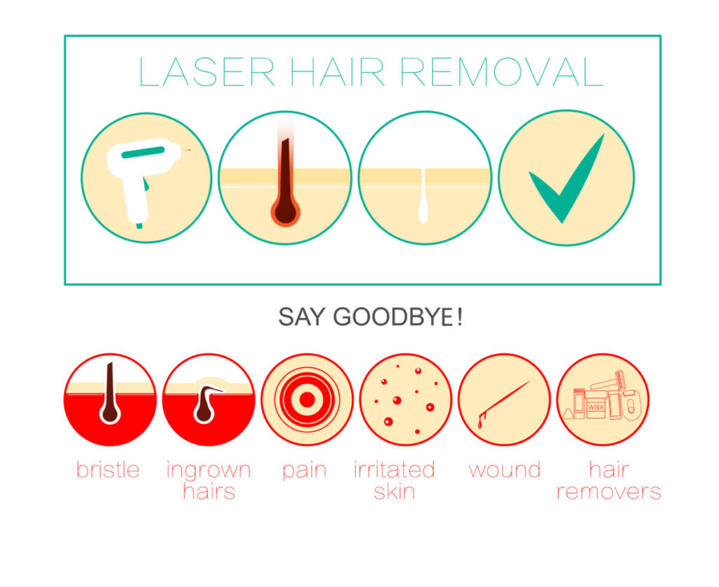 best hair removal laser for face